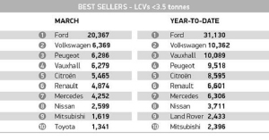 LCV best sellers