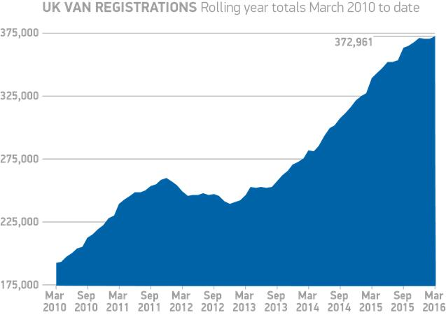 LCV sales graph