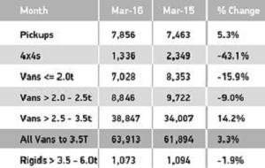 Van sectors March 2016