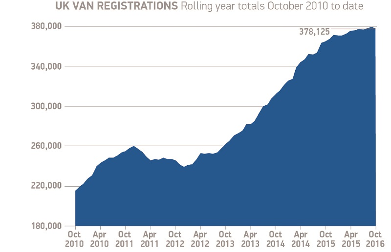 van-registrations-oct-2016