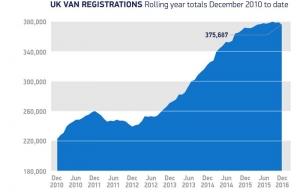 LCV registrations record